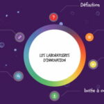 Les laboratoires d'innovation