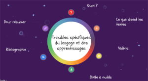 Les troubles spécifiques du langage et des apprentissages